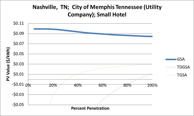 File:SVSmallHotel Nashville TN City of Memphis Tennessee (Utility Company).png