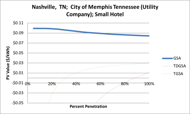 File:SVSmallHotel Nashville TN City of Memphis Tennessee (Utility Company).png