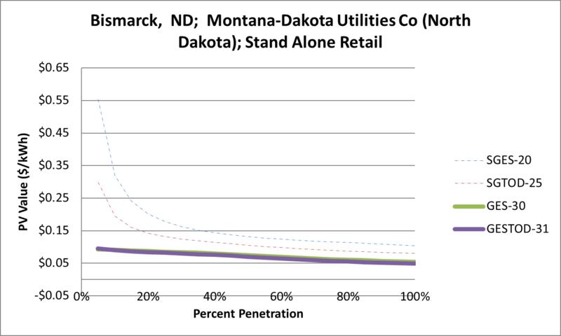 File:SVStandAloneRetail Bismarck ND Montana-Dakota Utilities Co (North Dakota).png
