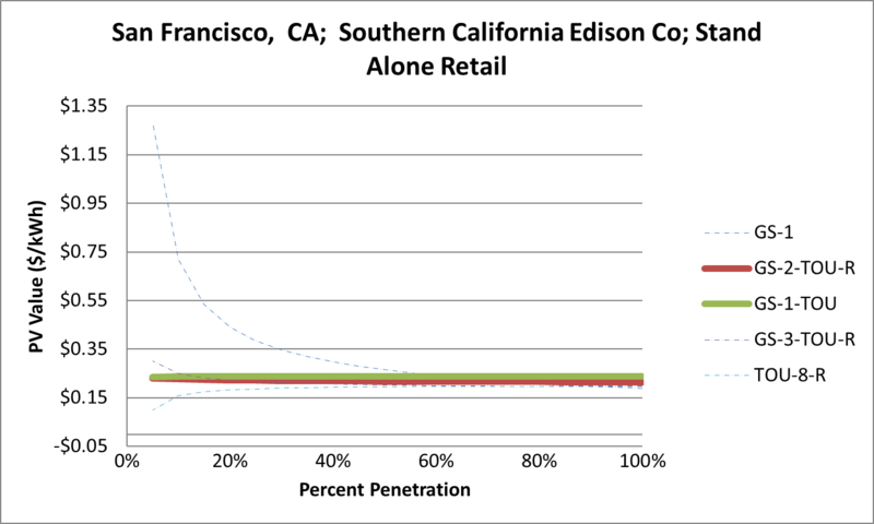 File:SVStandAloneRetail San Francisco CA Southern California Edison Co.png