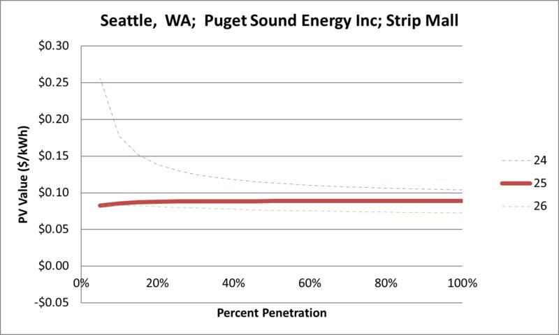 File:SVStripMall Seattle WA Puget Sound Energy Inc.png
