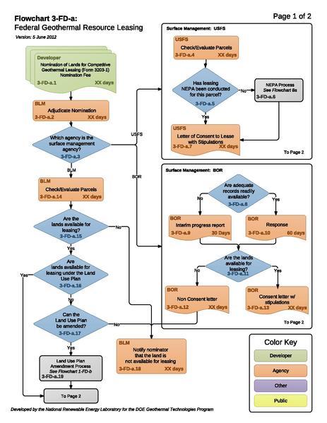 File:3a - Federal Land Leasing.pdf