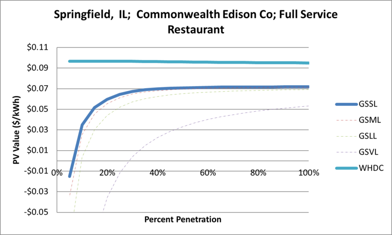 File:SVFullServiceRestaurant Springfield IL Commonwealth Edison Co.png