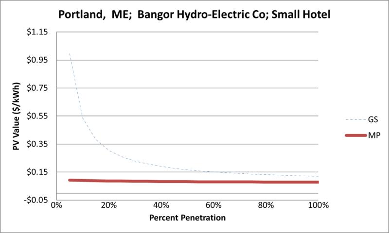 File:SVSmallHotel Portland ME Bangor Hydro-Electric Co.png