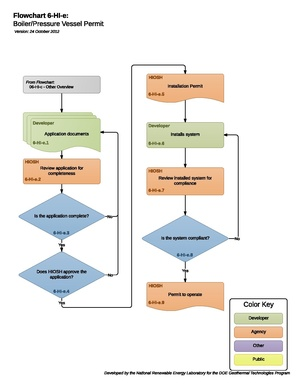 06HIGBoilerPressureVesselPermit.pdf