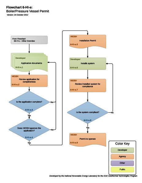 File:06HIGBoilerPressureVesselPermit.pdf