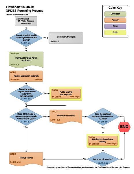File:14ORBNPDESPermittingProcess.pdf
