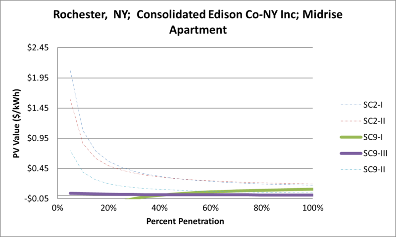 File:SVMidriseApartment Rochester NY Consolidated Edison Co-NY Inc.png