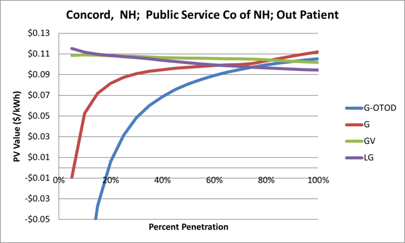 File:SVOutPatient Concord NH Public Service Co of NH.png