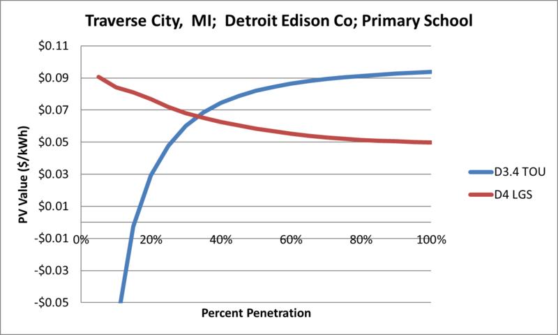File:SVPrimarySchool Traverse City MI Detroit Edison Co.png