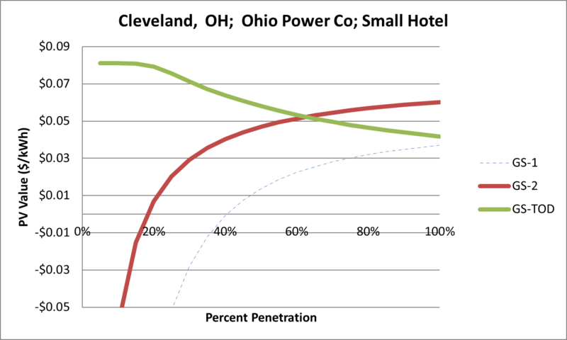 File:SVSmallHotel Cleveland OH Ohio Power Co.png