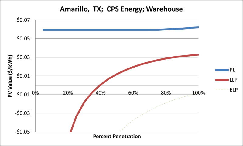File:SVWarehouse Amarillo TX CPS Energy.png