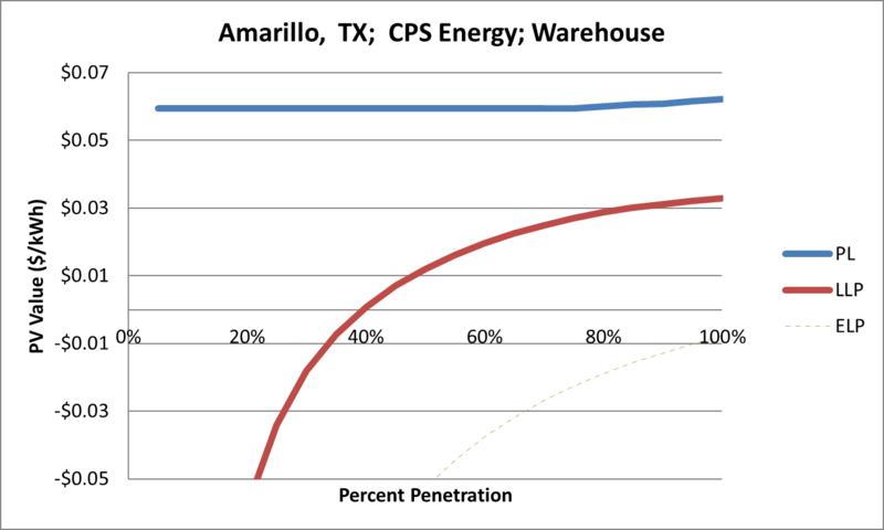 File:SVWarehouse Amarillo TX CPS Energy.png
