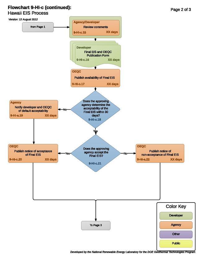 09HICHawaiiEISProcess (1).pdf