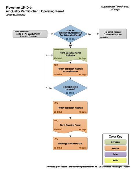 File:15IDBAirQualityPermitTierIIOperatingPermit.pdf