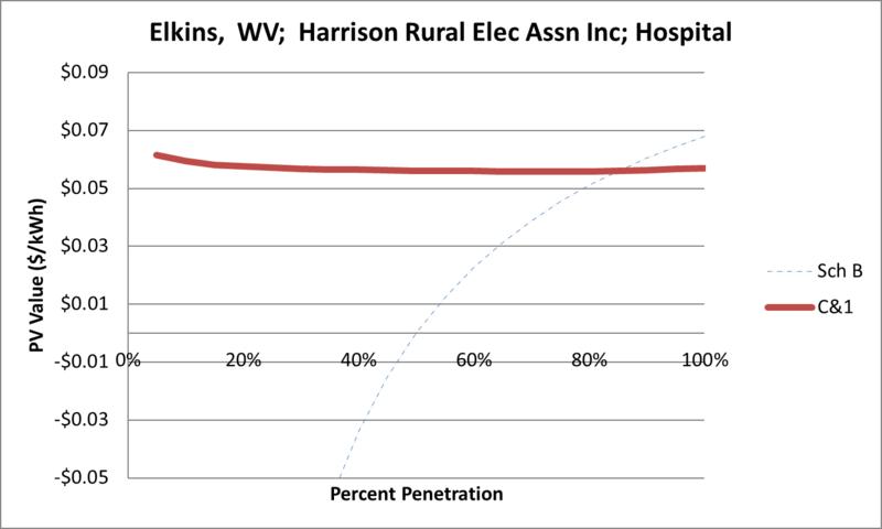File:SVHospital Elkins WV Harrison Rural Elec Assn Inc.png