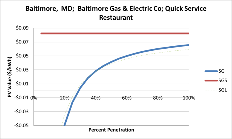 File:SVQuickServiceRestaurant Baltimore MD Baltimore Gas & Electric Co.png