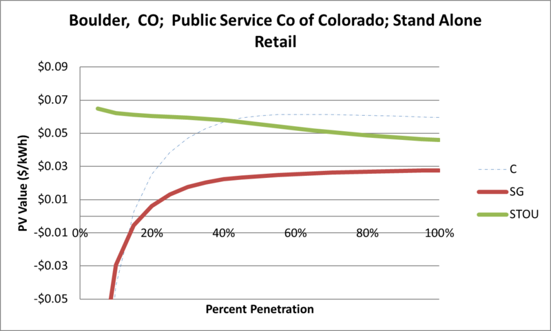 File:SVStandAloneRetail Boulder CO Public Service Co of Colorado.png