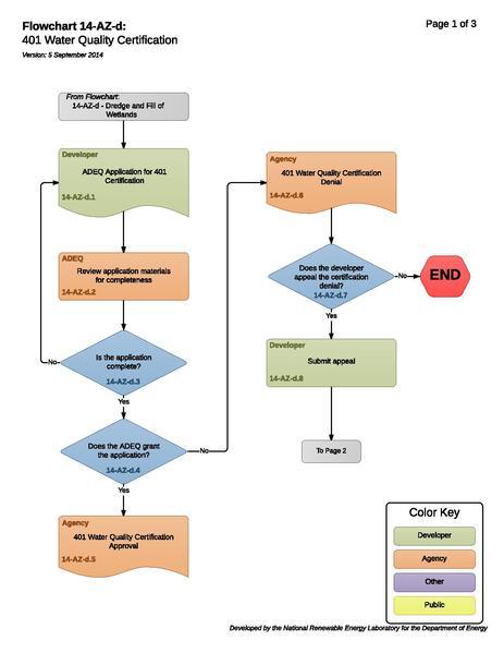File:14-AZ-d 401 Water Quality Certification (2).pdf