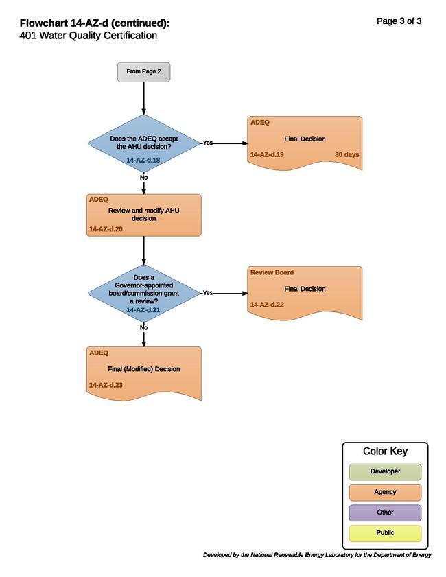 14-AZ-d 401 Water Quality Certification (2).pdf