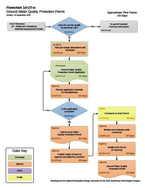 File:14UTEGroundWaterQualityProtectionPermit.pdf