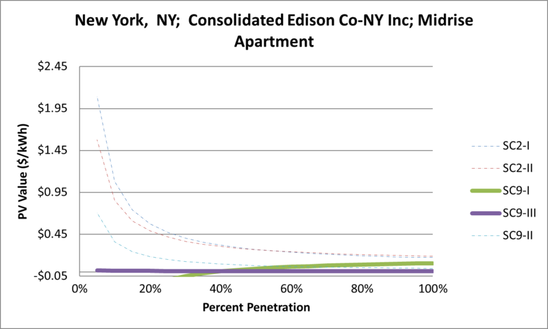 File:SVMidriseApartment New York NY Consolidated Edison Co-NY Inc.png