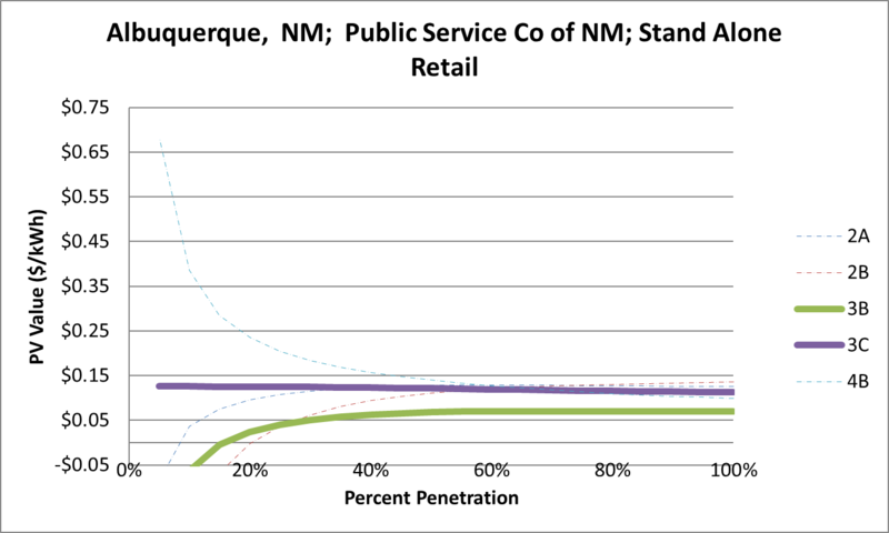 File:SVStandAloneRetail Albuquerque NM Public Service Co of NM.png