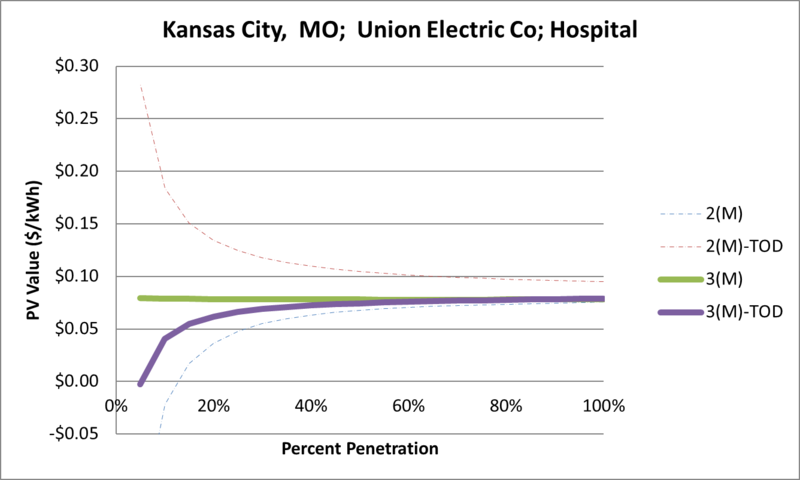 File:SVHospital Kansas City MO Union Electric Co.png