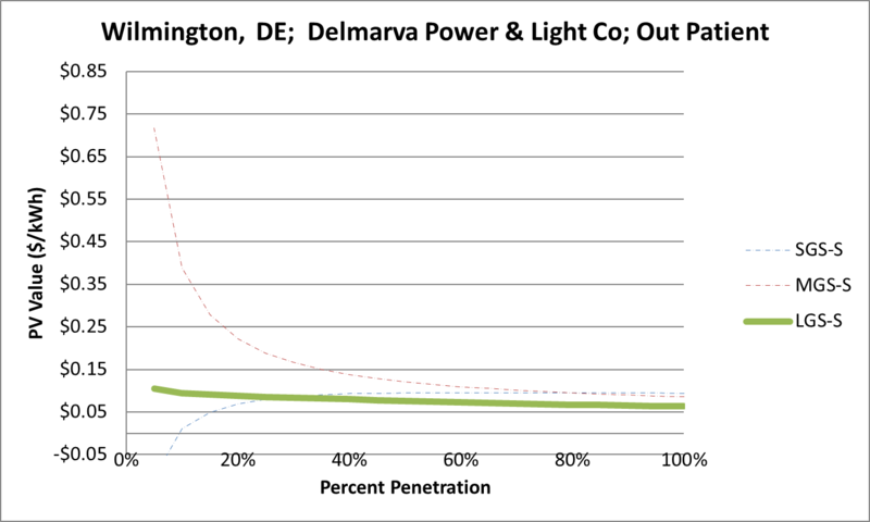 File:SVOutPatient Wilmington DE Delmarva Power & Light Co.png