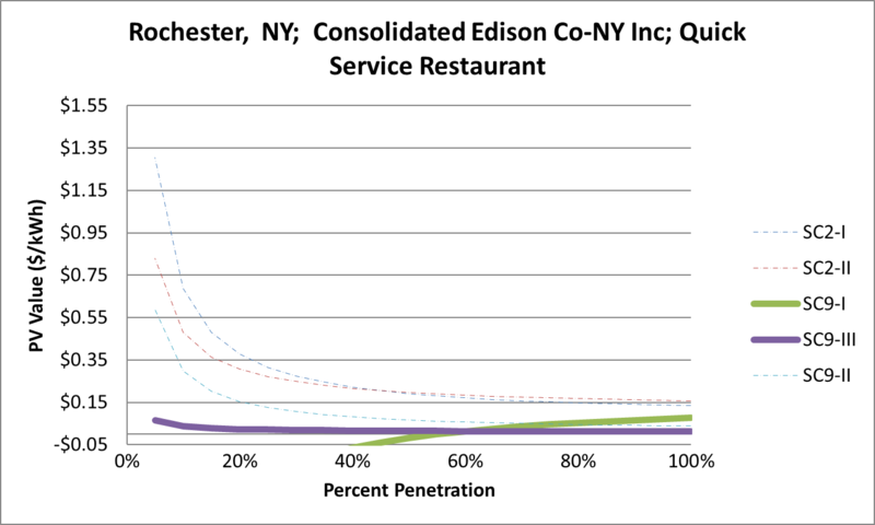 File:SVQuickServiceRestaurant Rochester NY Consolidated Edison Co-NY Inc.png