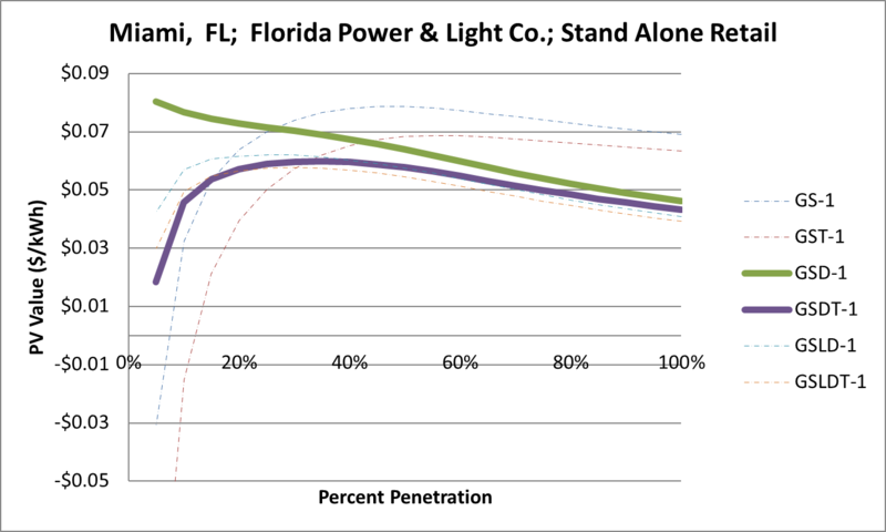 File:SVStandAloneRetail Miami FL Florida Power & Light Co..png