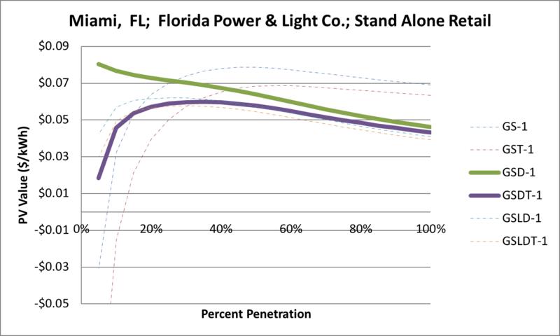 File:SVStandAloneRetail Miami FL Florida Power & Light Co..png