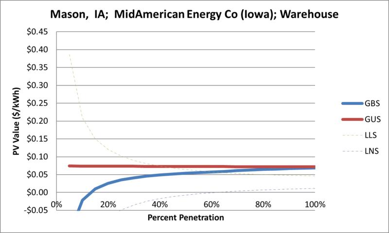 File:SVWarehouse Mason IA MidAmerican Energy Co (Iowa).png