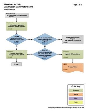 06COBConstructionStormWaterPermit.pdf
