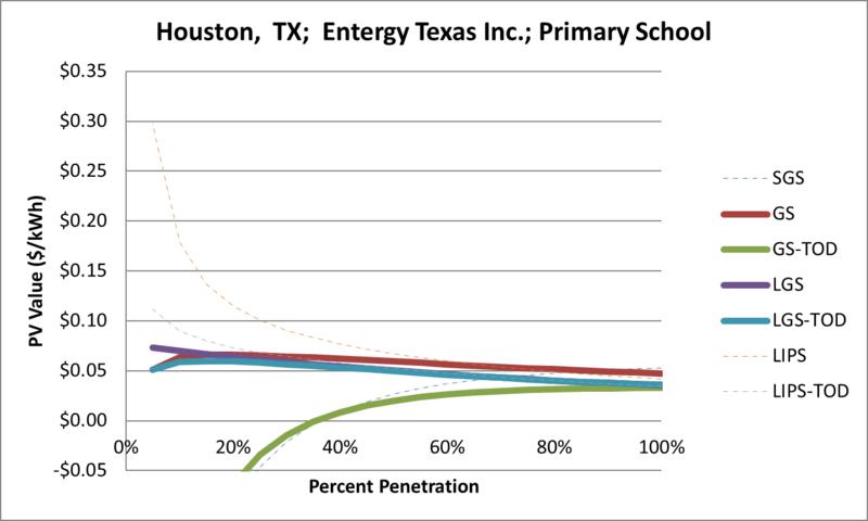 File:SVPrimarySchool Houston TX Entergy Texas Inc..png