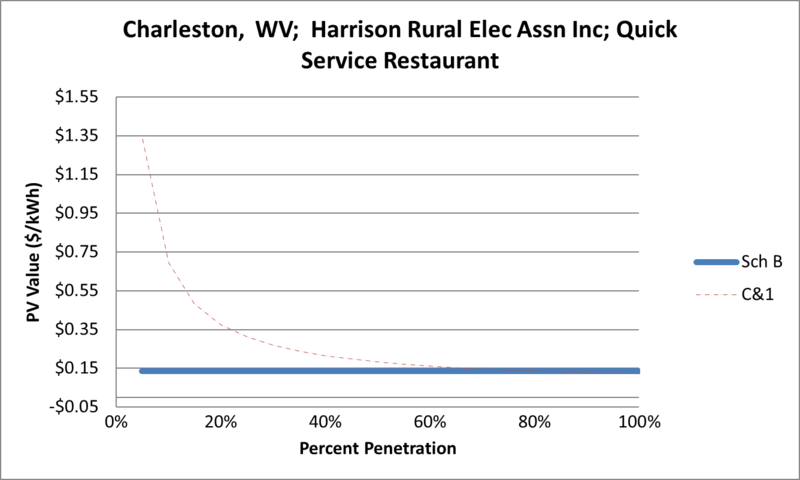 File:SVQuickServiceRestaurant Charleston WV Harrison Rural Elec Assn Inc.png