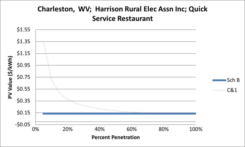 File:SVQuickServiceRestaurant Charleston WV Harrison Rural Elec Assn Inc.png