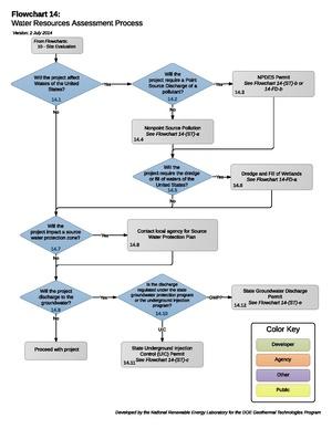 14 - WaterResourceAssessment.pdf