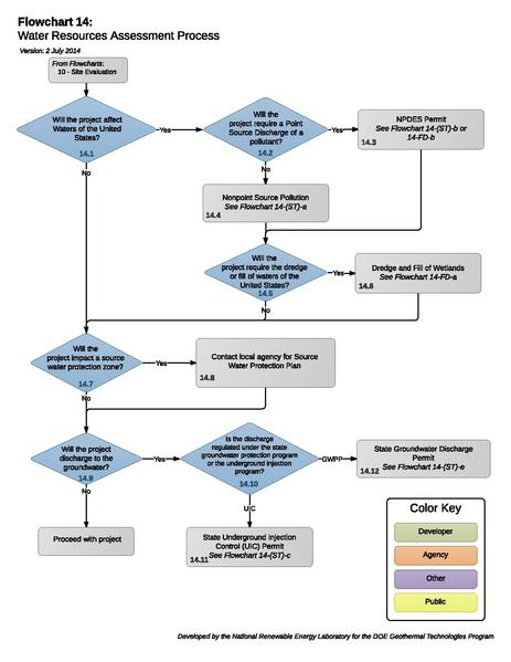 File:14 - WaterResourceAssessment.pdf