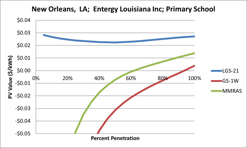 File:SVPrimarySchool New Orleans LA Entergy Louisiana Inc.png