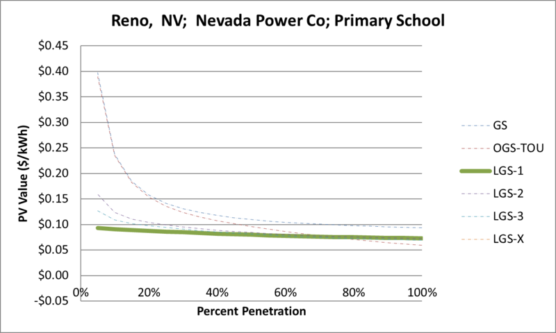 File:SVPrimarySchool Reno NV Nevada Power Co.png