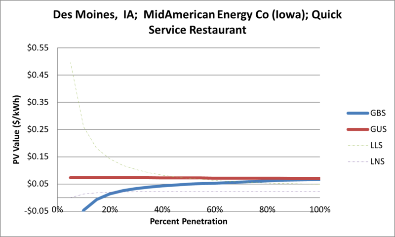 File:SVQuickServiceRestaurant Des Moines IA MidAmerican Energy Co (Iowa).png