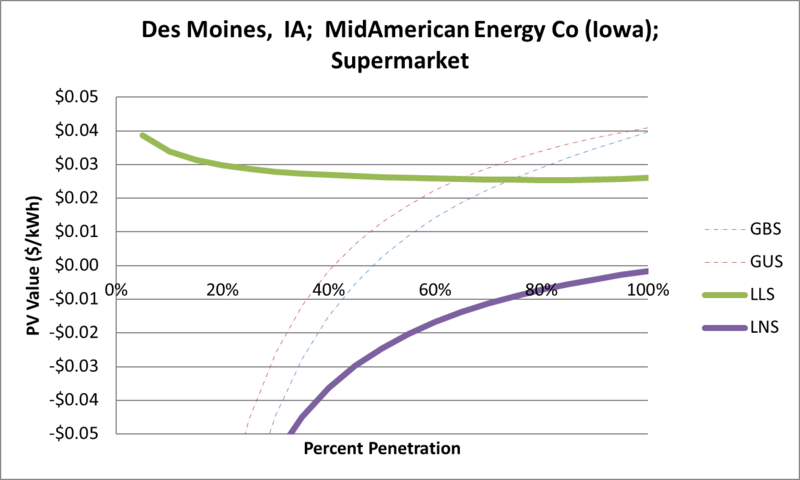 File:SVSupermarket Des Moines IA MidAmerican Energy Co (Iowa).png