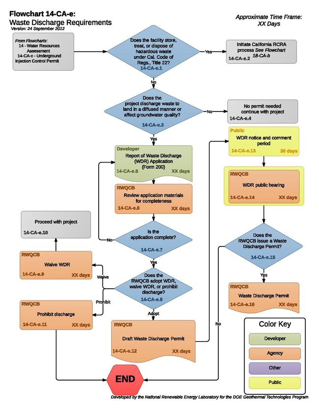 14CAEWasteDischargeRequirements.pdf