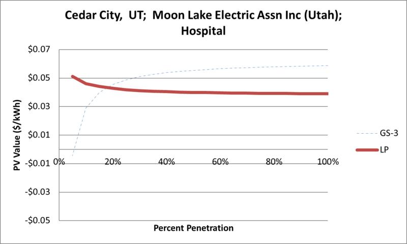File:SVHospital Cedar City UT Moon Lake Electric Assn Inc (Utah).png