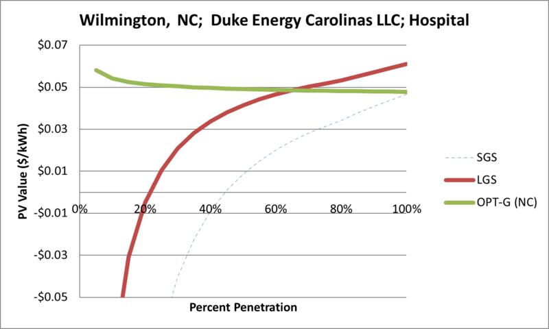 File:SVHospital Wilmington NC Duke Energy Carolinas LLC.png