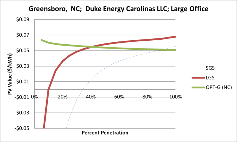 File:SVLargeOffice Greensboro NC Duke Energy Carolinas LLC.png