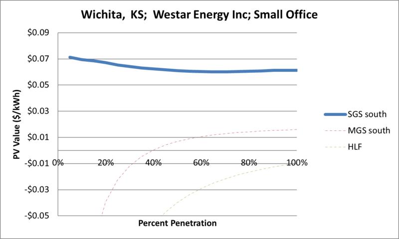 File:SVSmallOffice Wichita KS Westar Energy Inc.png