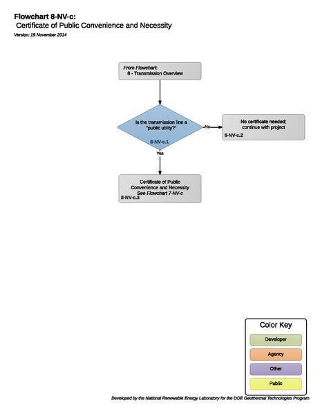 File:8-NV-c - Nevada CPCN Process.pdf