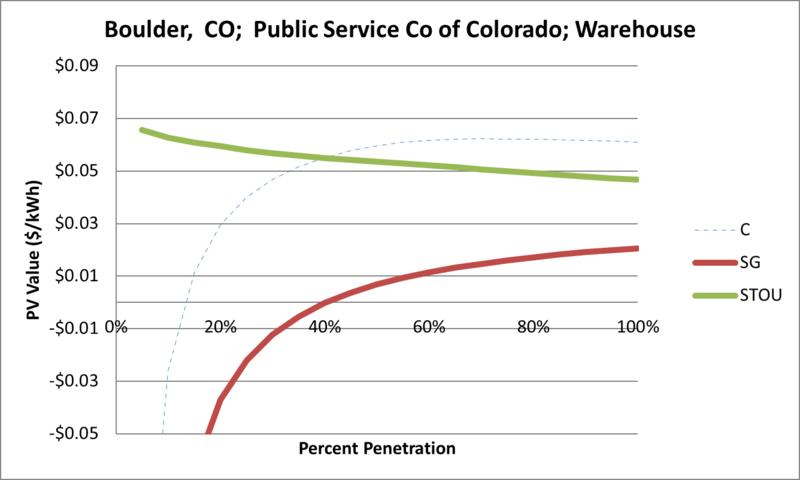 File:SVWarehouse Boulder CO Public Service Co of Colorado.png